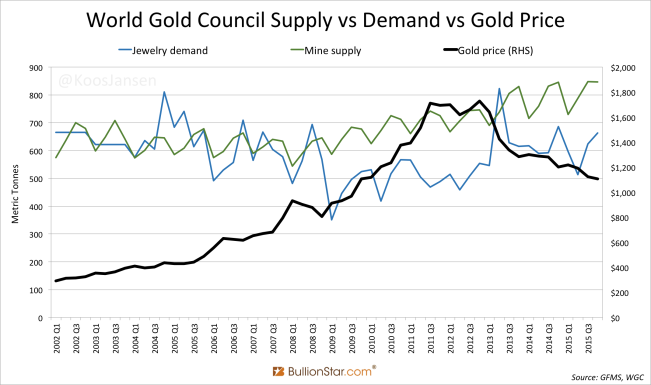 World Gold Council Supply Vs Demand Price 2002 2017