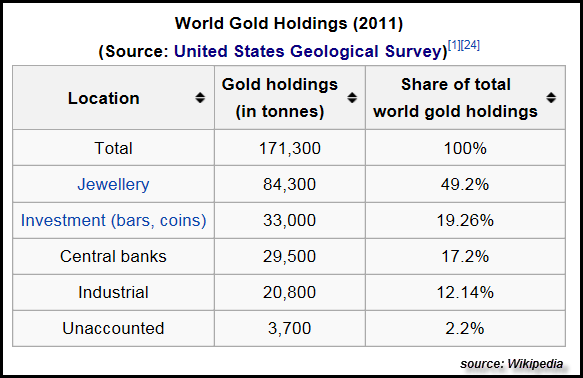 World Gold Holdings 2011