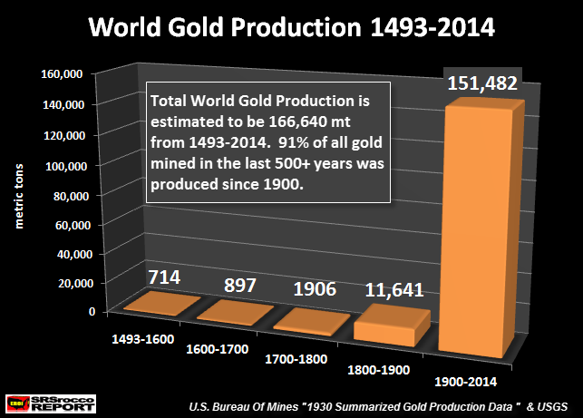 World Gold Production 1493 - 2014