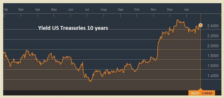 Yield US Treasuries 10 years, January 28