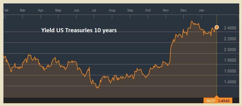 Yield US Treasuries 10 years, January 28