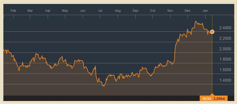 Yield US Treasuries 10 years, January 14
