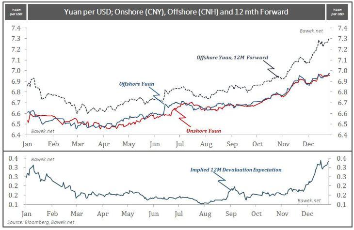 Yuan - Offshore - Onshore