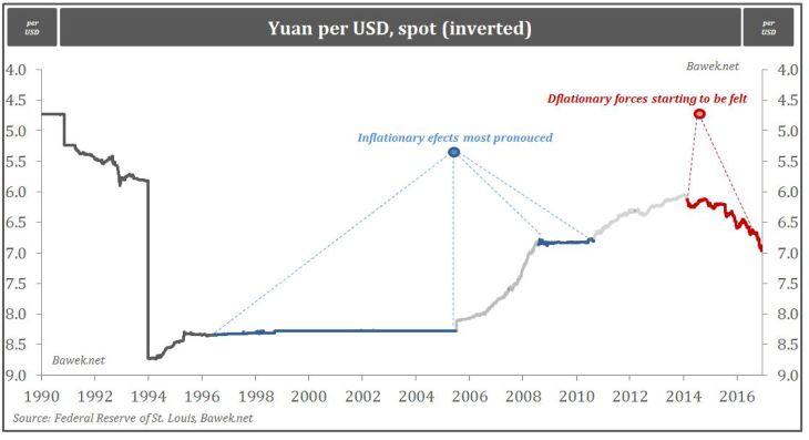 Yuan per USD, Spot