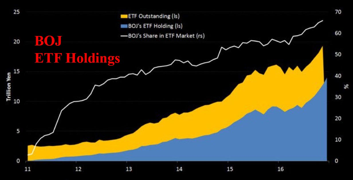 BOJ ETF Holdings