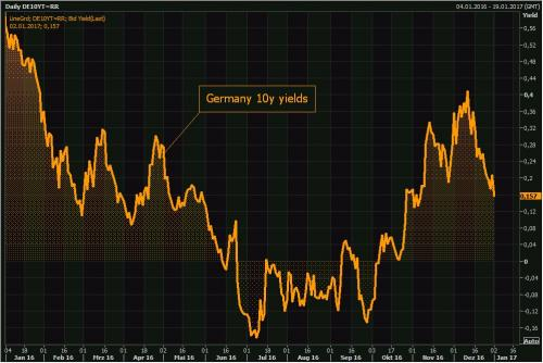 Germany 10 Year Yields, Daily