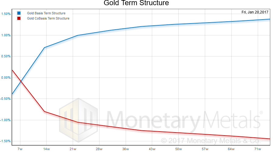 Gold futures term structure – basis and co-basis over the coming 18 months
