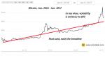 Bitcoin January 2016 - January 2017