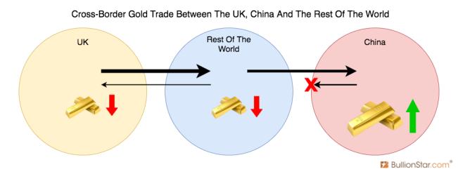 Cross Border Gold Trade UK China World