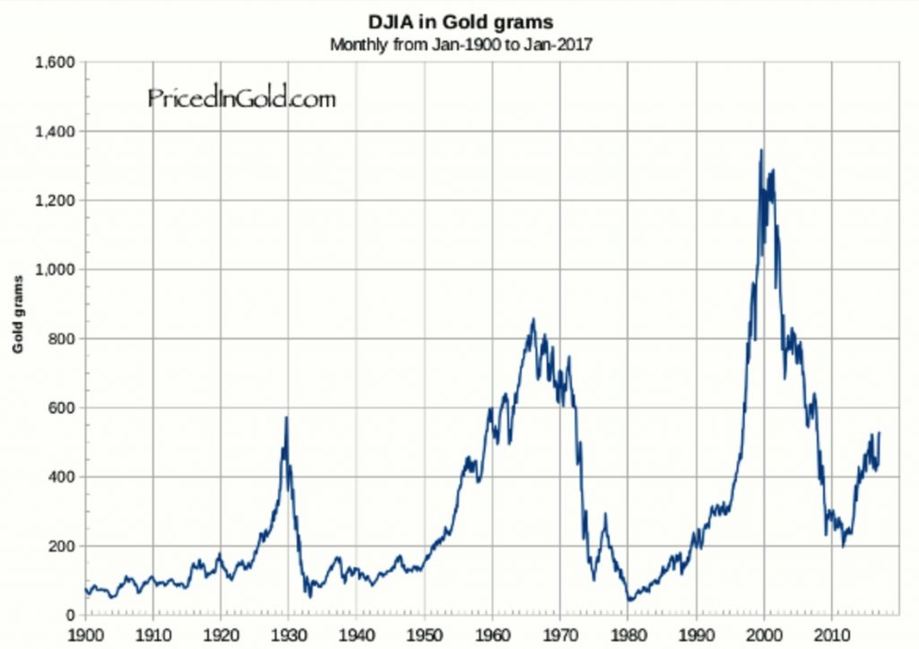 Dow Gold, Monthly 1900 - 2017