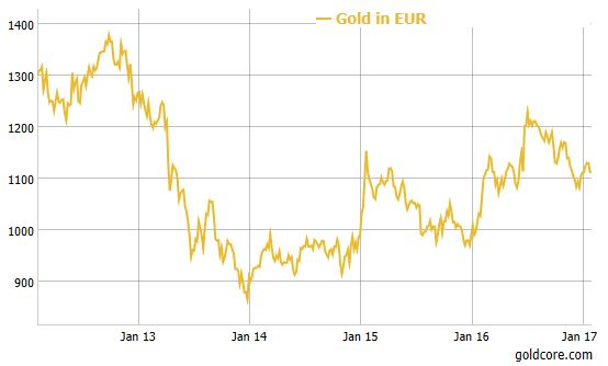 Gold in EUR