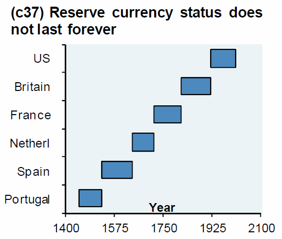 Reserve currency status does not last forever, US, Britain, France, Netherl, Spain, Portugal