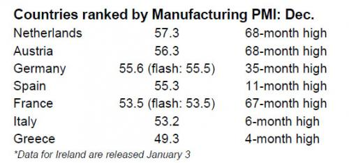 Countries Ranked by Manufacturing PMI, December 2016