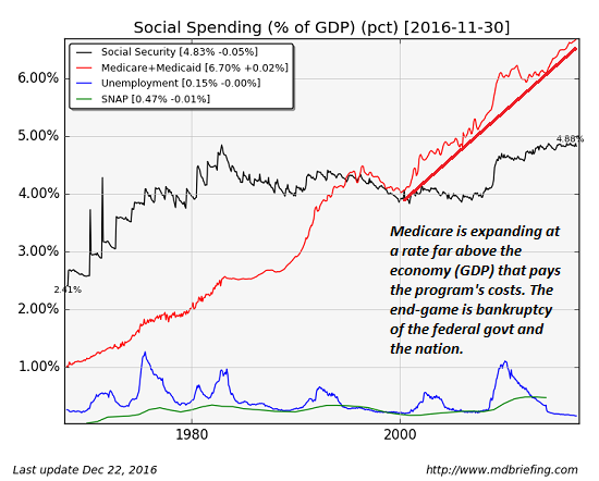 Social Spending percent of GDP, Social Security, Medicate + Medicaid, Unemployment, SNAP
