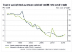 Trade-weighted average global tariff rate and trade