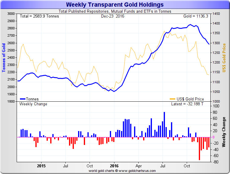 Weekly Transparent Gold Holdings, 2 year rolling period to 23 December 2016