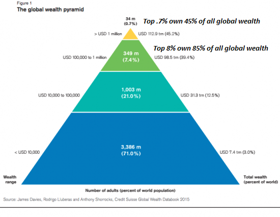 Wealth Pyramid 2015