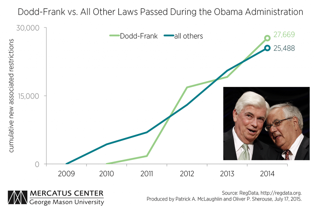 Dodd Frank and All Other Laws 2009 - 2015