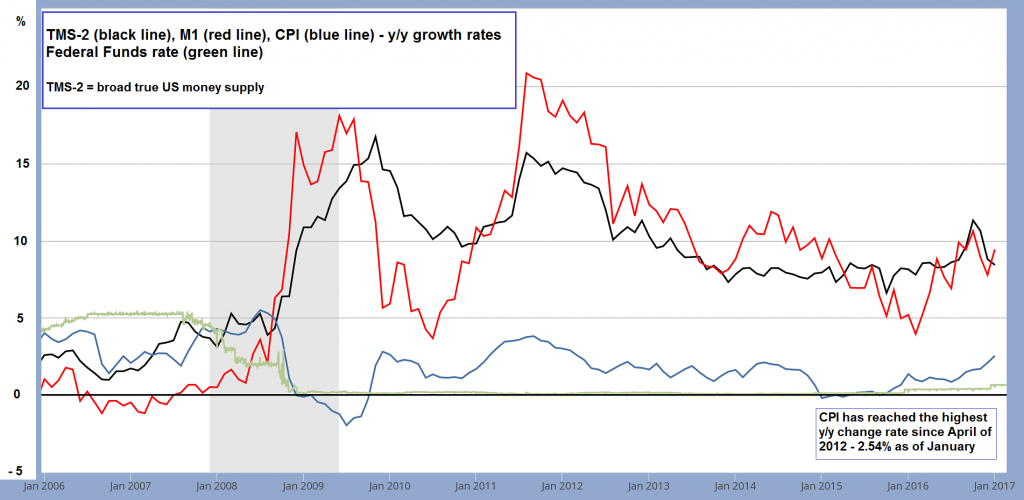 Money supply CPI and FF rate