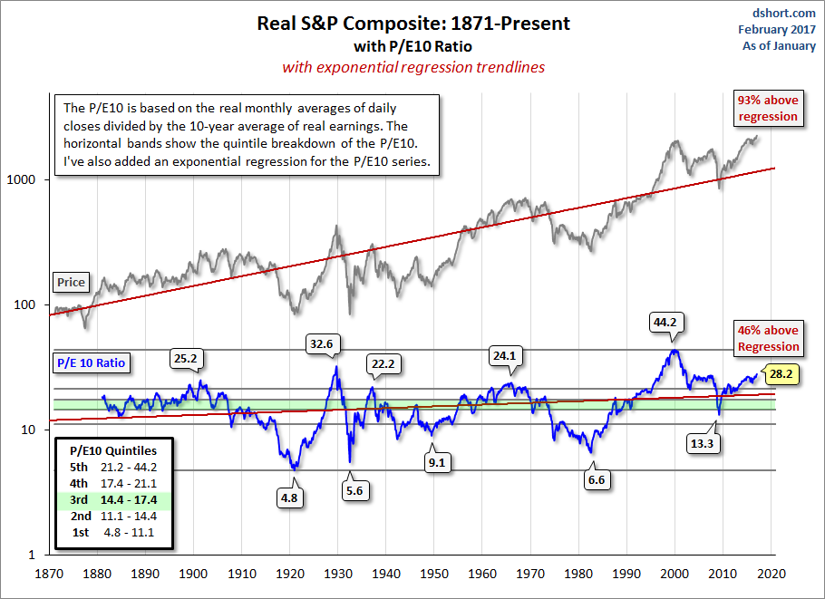 Real S&P Composite