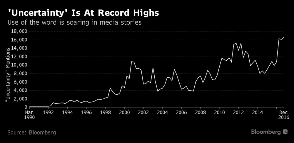 Uncertainty Is At Record Highs 1990 - 2016