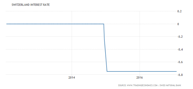 Switzerland Interest Rates - 2013 - 2017 March