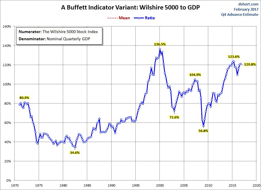 Buffett Indicator Variant