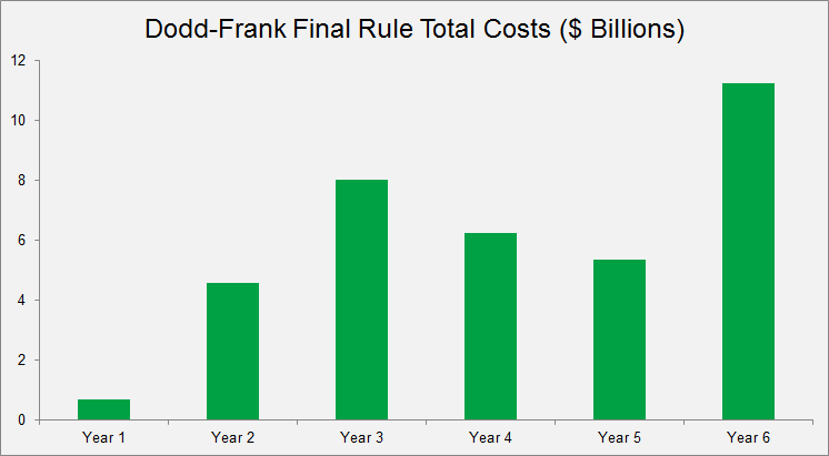 Dodd Frank Final Rule Total Costs