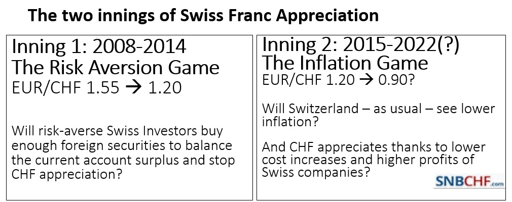 Two Innings of Swiss Franc Appreciation