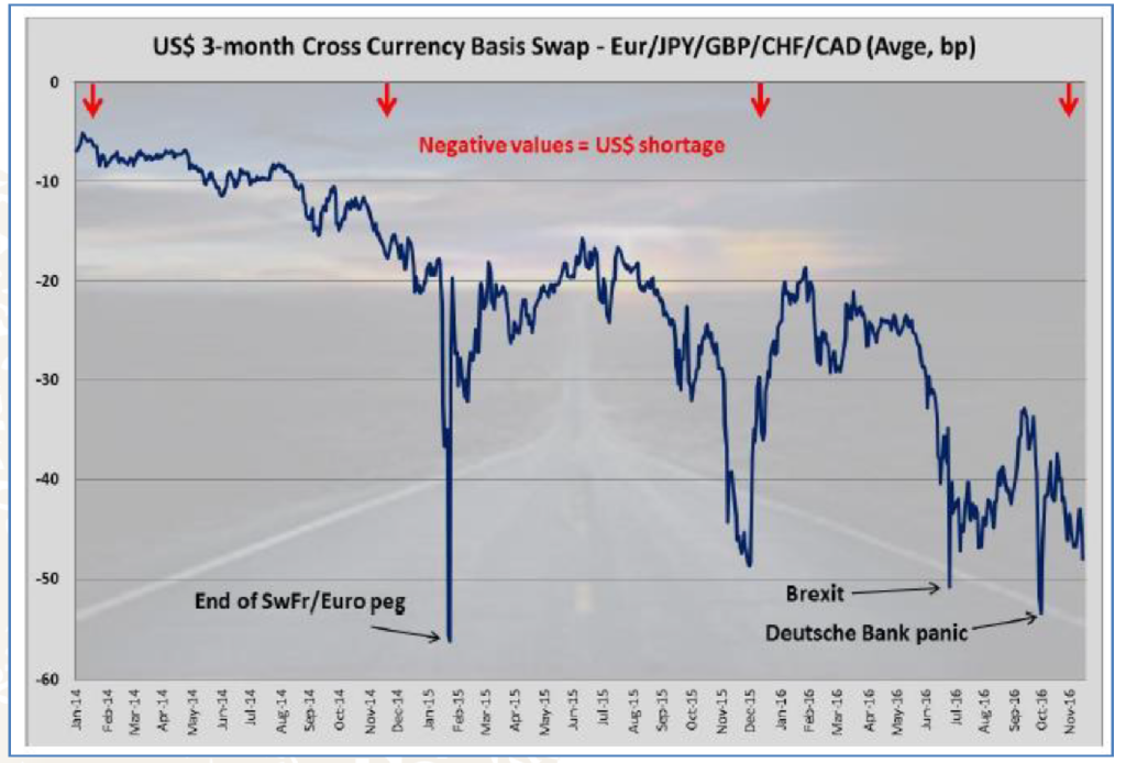 Cross Currency Swaps