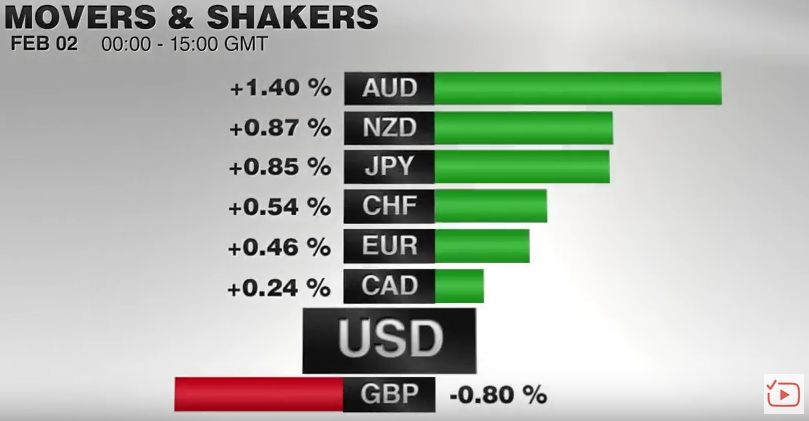 FX Performance, February 02 2017 Movers and Shakers