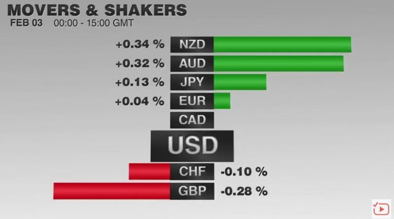 FX Performance, February 03 2017 Movers and Shakers