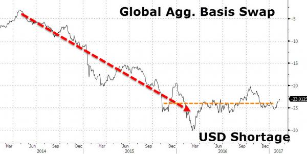 Global Agg. Basis Swap and USD Shortage