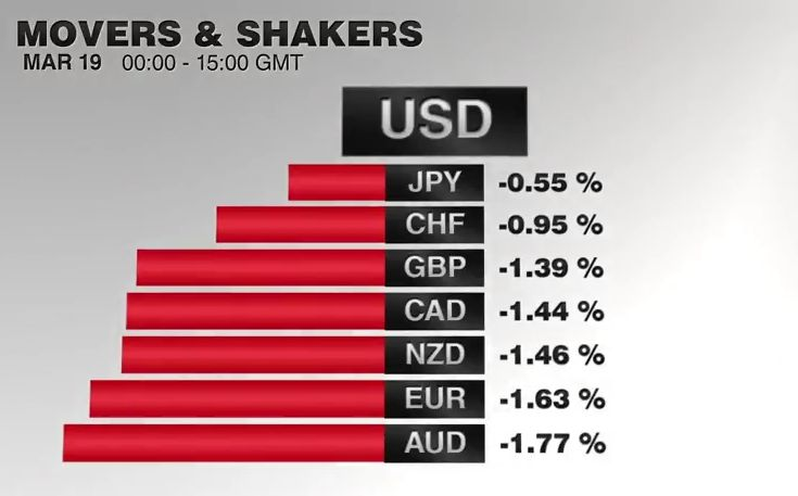 FX Performance, February 16 2017 Movers and Shakers