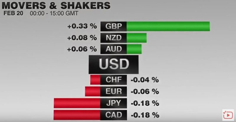 FX Performance February 20 2017 Movers and Shakers