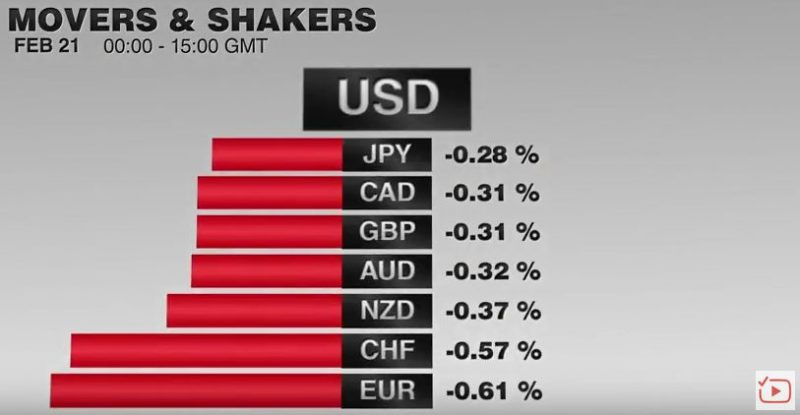 FX Performance February 21 2017 Movers and Shakers