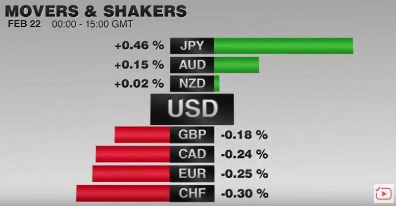 FX Performance February 22 2017 Movers and Shakers