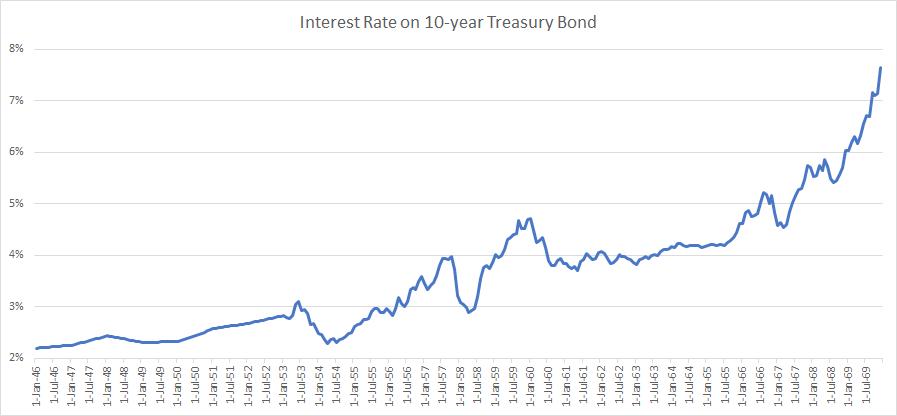10 Year Treasury Bond - Interest Rate, 1946 - 1969
