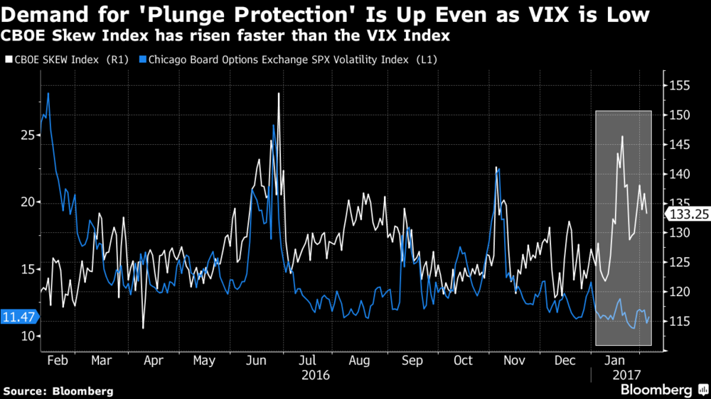 Chicago Board Options Exchange SKEW Index, SPX Volatility Index Compared