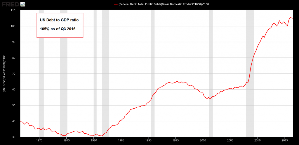 US Debt to GDP Ratio 1965 - 2016