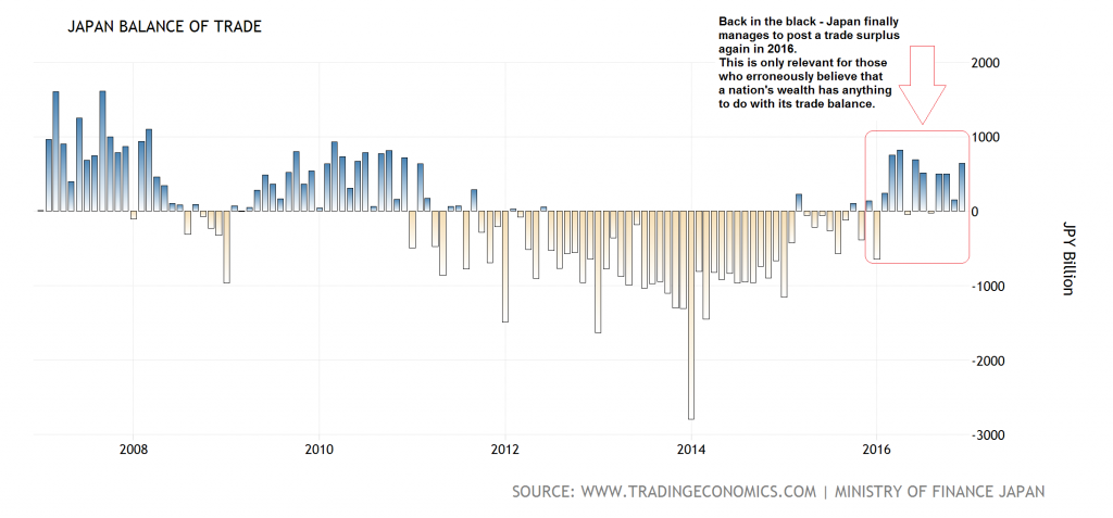 Japan Balance of Trade, 2008 - 2016