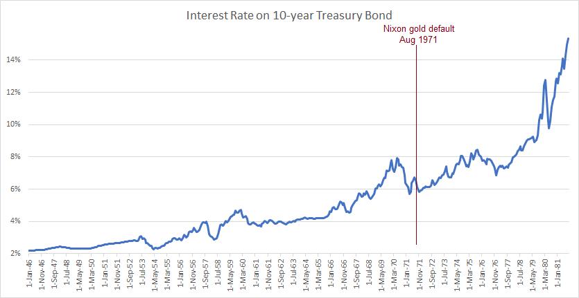 10 Year Treasury Bond - Interest Rate, 1946 - 1981