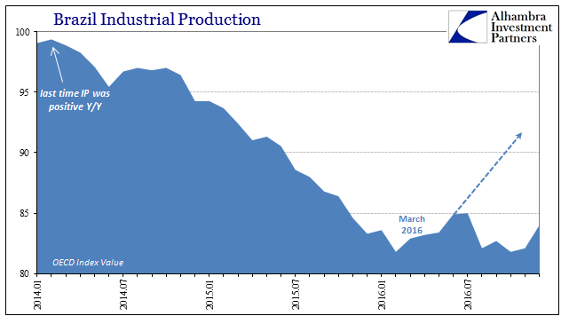 Brazil Industrial Production Jan 2014 - Dec 2016