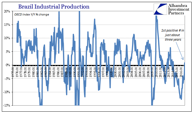 Brazil Industrial Production 1975 - 2016