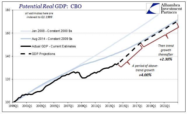 CBO Counterfactual Recovery Q1 1999 - Q1 2021