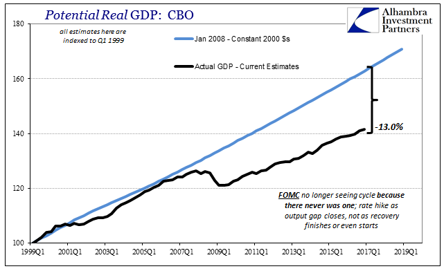 Potential Real GDP, 1999Q1 - 2017Q1