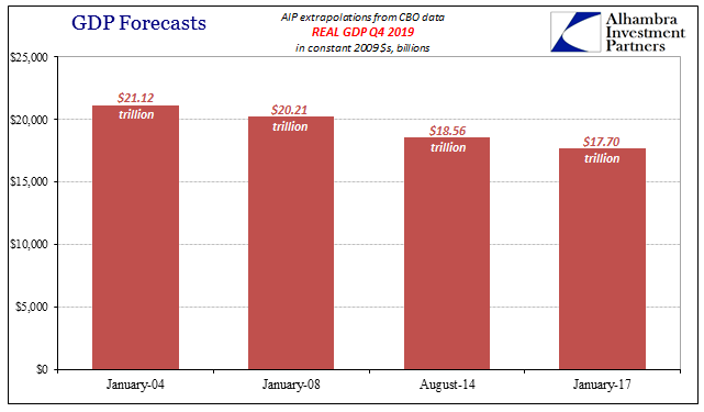 GDP Forecasts Jan 2004 - Jan 2017, Real GDP Q4 2019