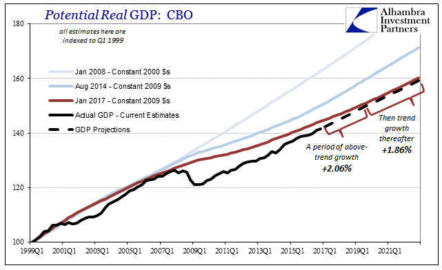 Potential Real GDP, 1999Q1 - 2021Q1
