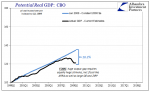 Potential Real GDP, 1999Q1 - 2009Q1