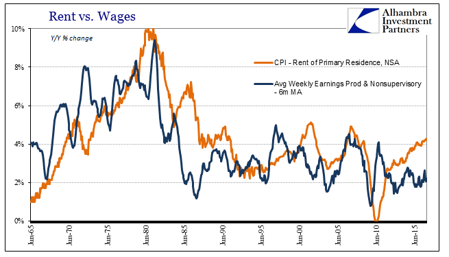 U.S. Consumer Prices Rent vs. Wages June 1965 - 2015